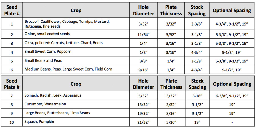 Seed Plates For Hoss Garden Seeder And Seeder Attachment
